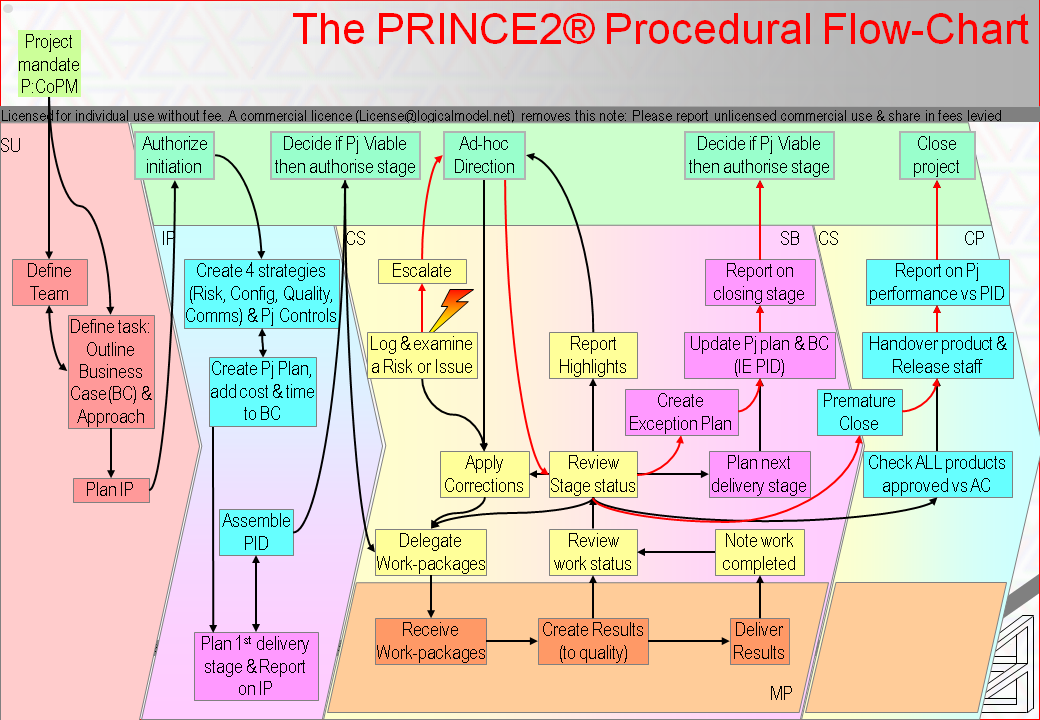 The P2 processes between idea and DP5 Officail project dissolution