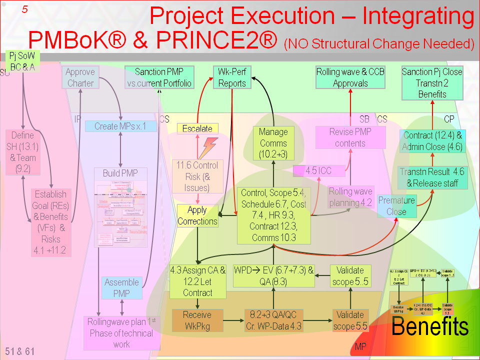 The Integration of PMBoK Guide processes with their tools and techniques into the P2 framework with its flow of Governance focussed control & approvals