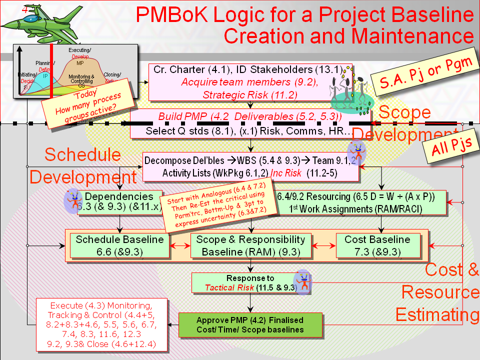 Using PMBoK processes for Project Baseline Creation