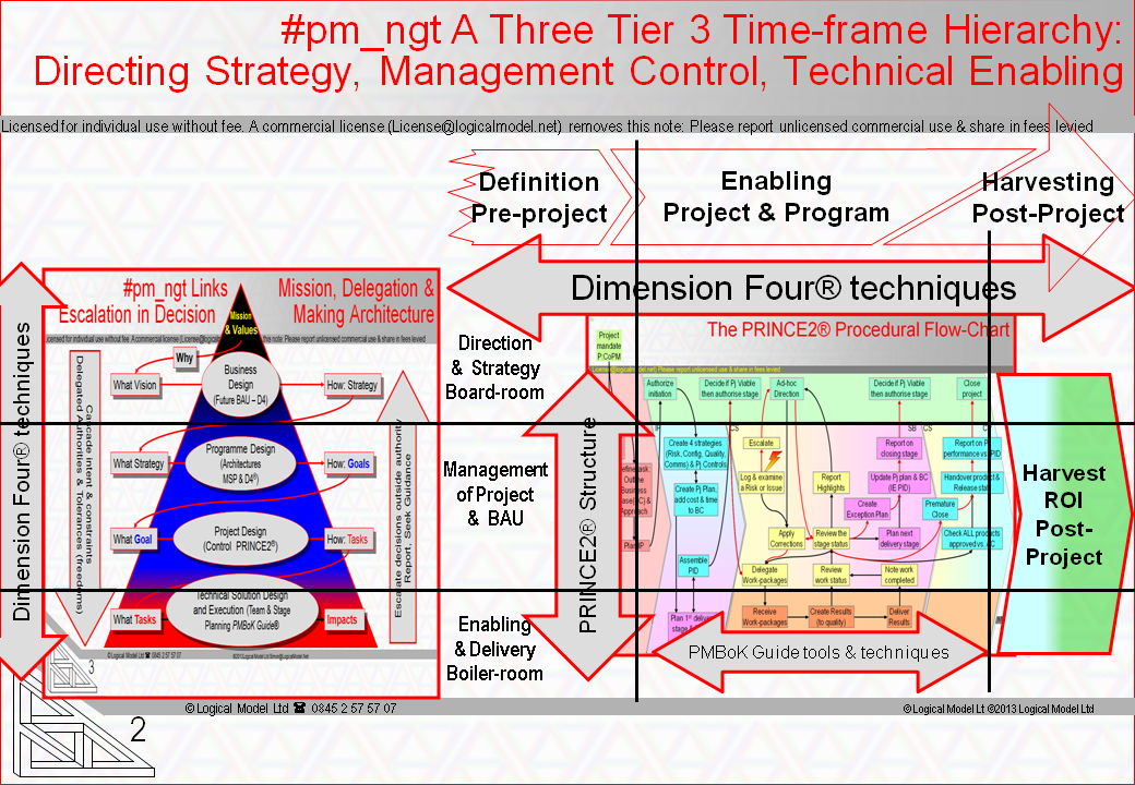 #pm_ngt Addresses 3 Layers of management across 3 time-frames of investment