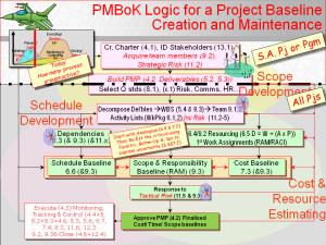 PMBoK Planning Logic