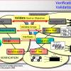 ValidationAndVerification